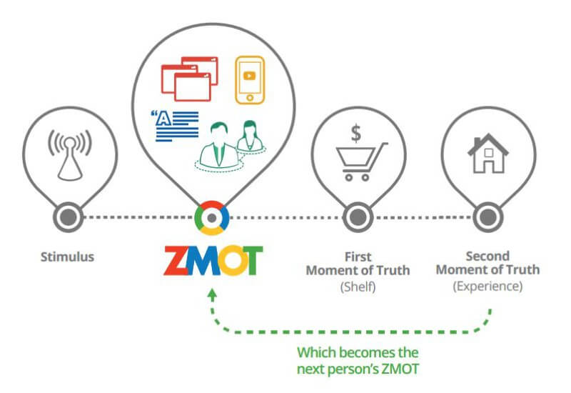 ZMOT in the buyer journey