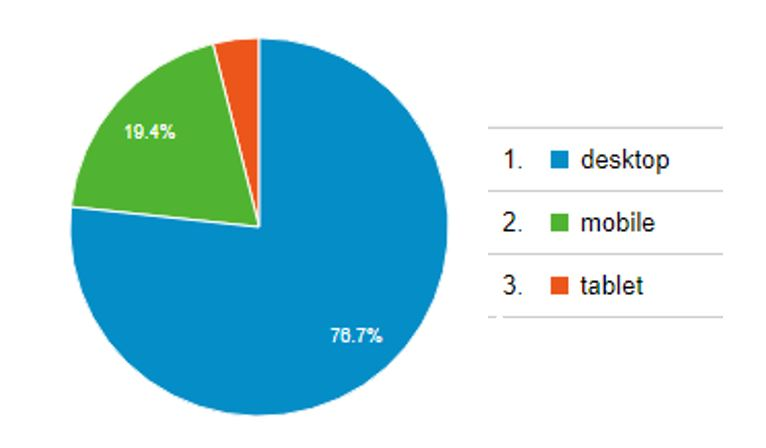 Google Analytics device traffic pie chart